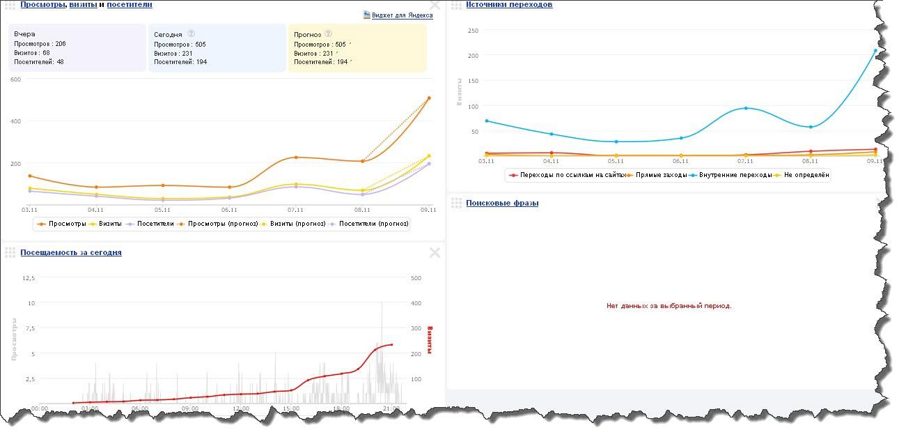 анализ посещаемости согласно яндекс метрики