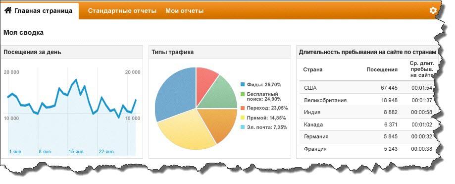 анализ посещаемости в gooogle analytics
