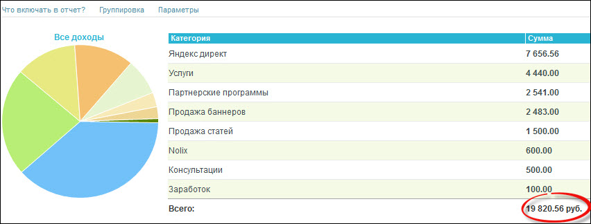 Доходы за апрель 2013