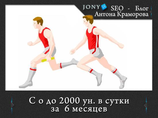 Отчет по марафону 2000 уников за 6 месяцев